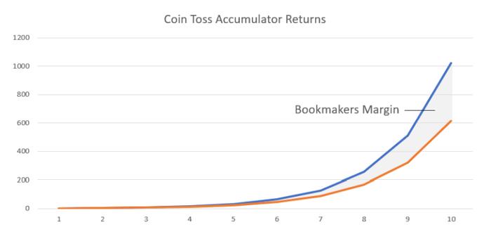 Coin Toss Accumulator Returns
