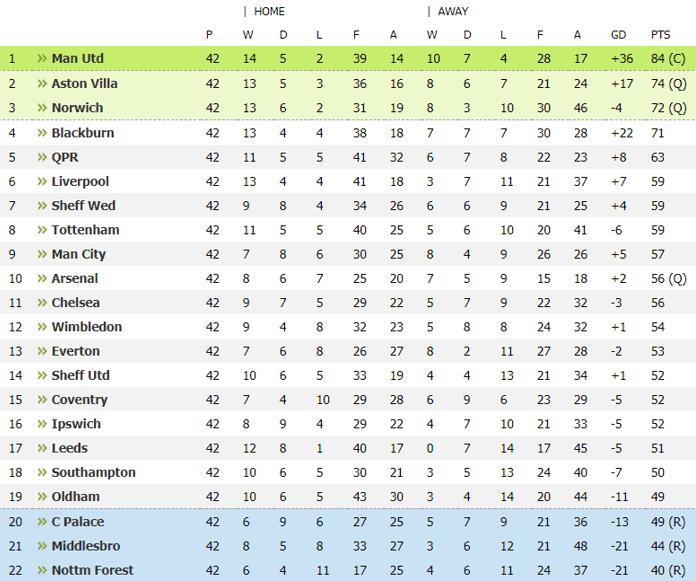 1992-1993 Premier League Table