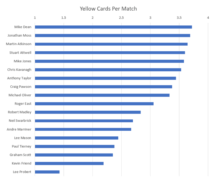 Premier League 2017-2018 Yellow Cards Per Game By Referee