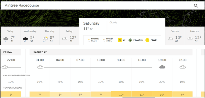 Aintree Grand National April Weather Forecas