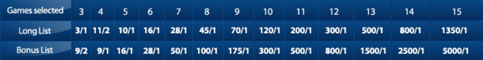 Goals Galore Payouts at Betfred
