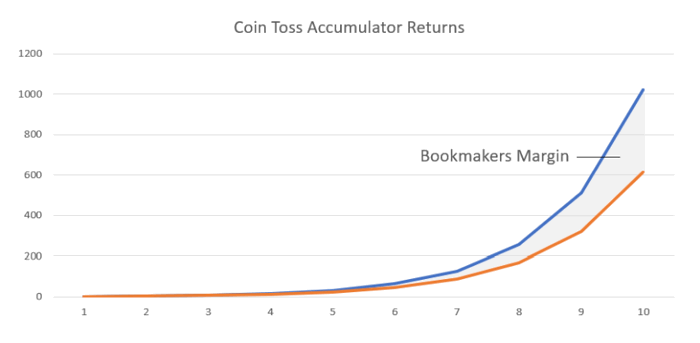 Coin Toss Accumulator Returns