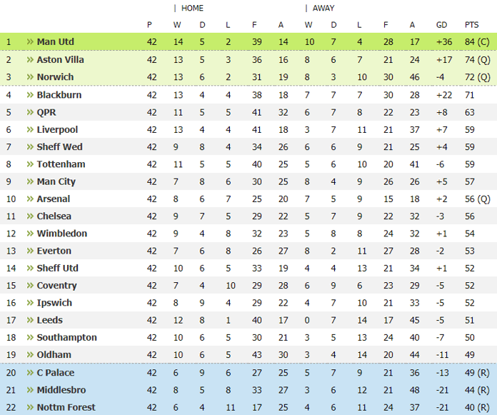 1992-1993 Premier League Table