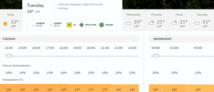 Glorious Goodwood 2019 Weather Forecast