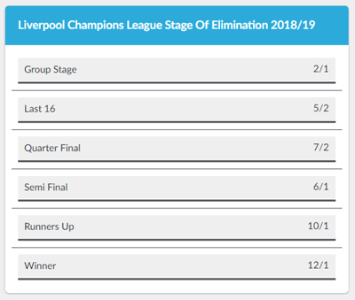 Liverpool Champions League Stage of Elimination Betting Odds
