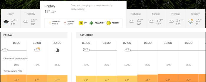 Epsom Festival Weather Forecast for 2019
