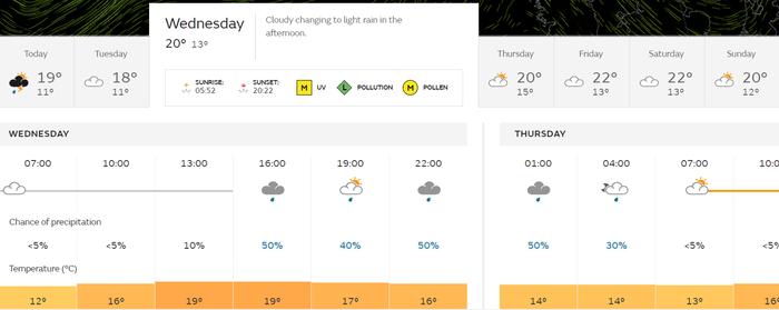 York Racecourse Weather Forecast