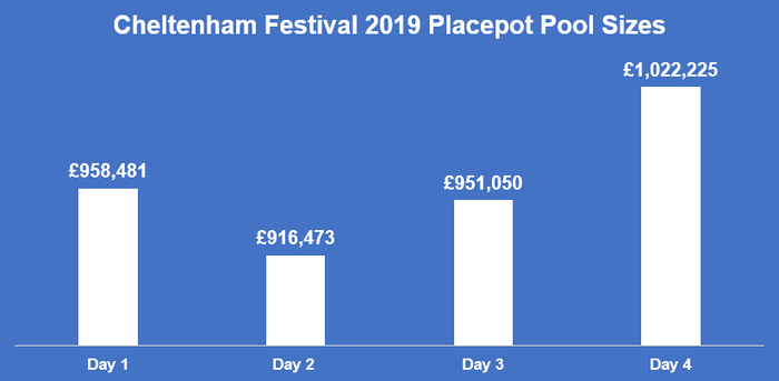 Graph of the Placepot Pool Sizes at the 2019 Cheltenham Festival