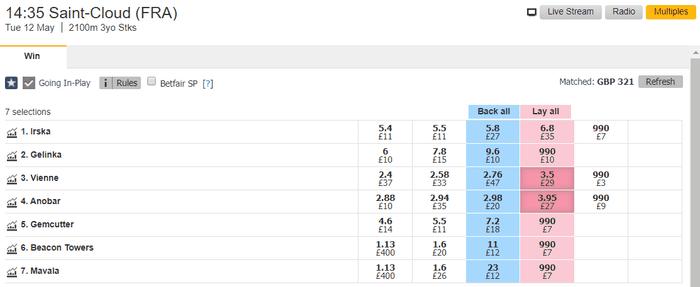 Betfair Exchange Horse Race Betting