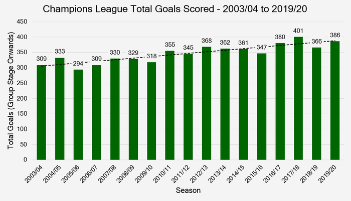 Chart Showing the Total Number of Goals Scored Per Season in the Champions League Proper Between 2003/04 and 2019/20