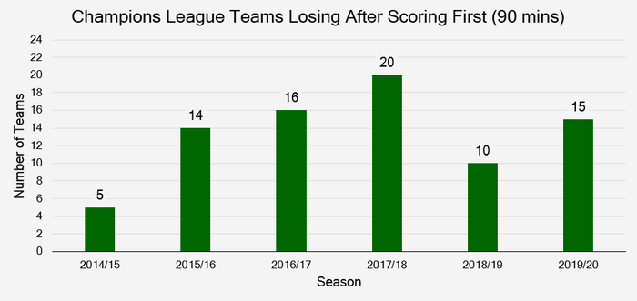 Chart that Shows the Number of Teams that Score First and Lose in 90 Minutes Between 2014/15 and 2019/20