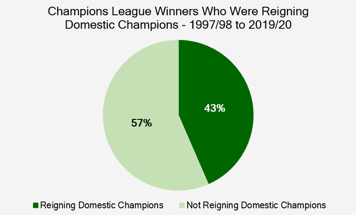 Chart Showing the Percentage of Champions League Winners Who Were Reigning Domestic League Champions Between 1997/98 and 2019/20