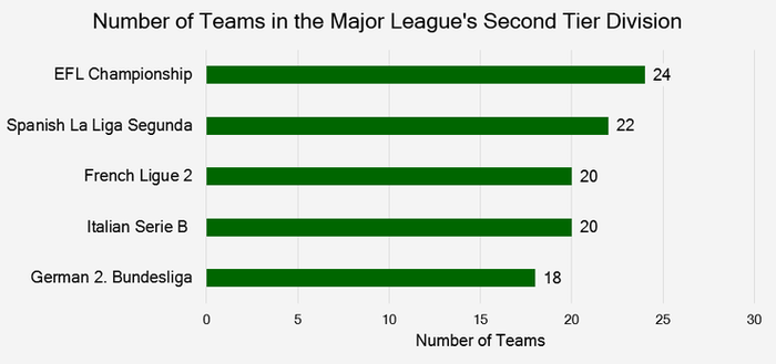 Chart Showing Comparing the Number of Teams in the Big Five League's Second Tier Division