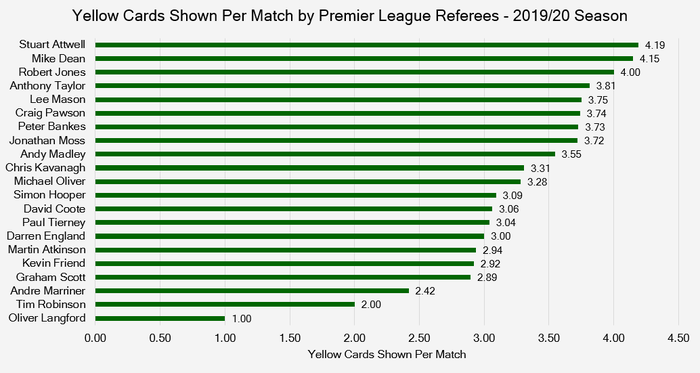 Chart that Shows the Number of Yellow Cards Shown by Premier League Referees Per Game During the 2019/20 Season