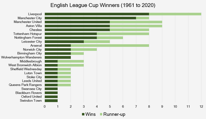 Chart that Shows the Teams That Have Won the English League Cup Between 1961 and 2020
