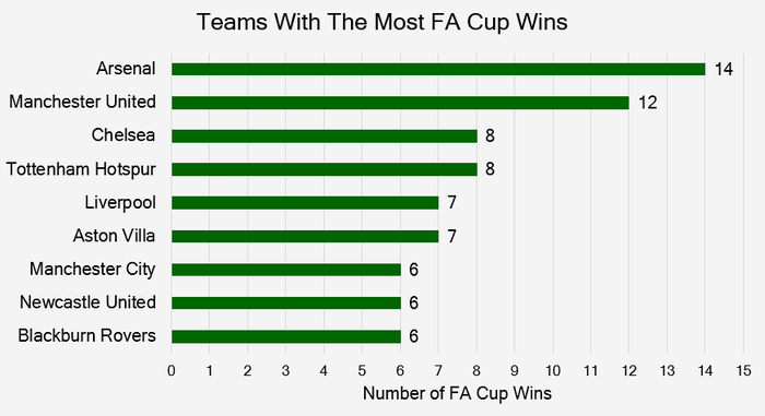 Chart That Shows the Teams with the Most FA Cup Wins up to and Including 2020