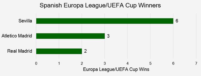 Chart that Shows the Spanish Europa League/UEFA Cup Winners up to and Including the 2019/20 Season