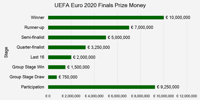 Chart That Shows the Prize Money at the 2020 European Championship Finals