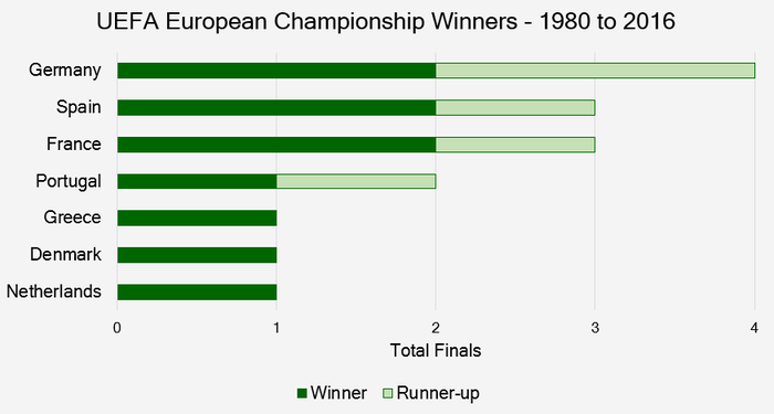 Chart that Shows the Countries That Have Won the UEFA European Championships Between 1980 and 2016