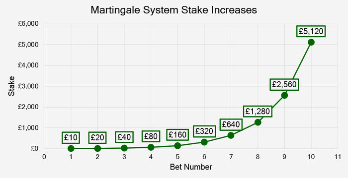 Chart That Shows the Martingale System Stake Increases