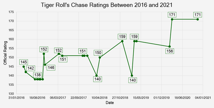Chart That Shows Tiger Roll's Chase Ratings Between 2016 and 2021