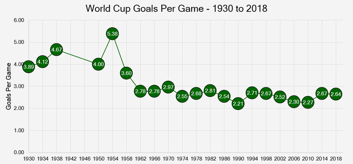 Chart That Shows the Goals Scored Per Game in World Cup Between 1930 and 2018