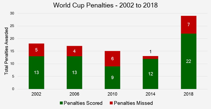 Chart That Shows the Penalties Awarded and Scored in World Cups Between 2002 and 2018