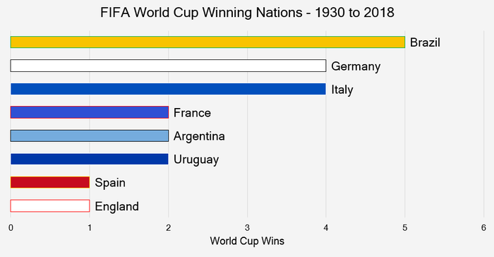 Chart That Shows the FIFA World Cup Winning Nations Between 1930 and 2018
