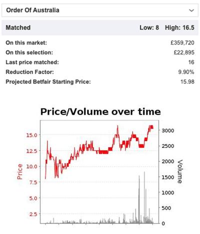 Betfair Exchange Order of Australia Odds