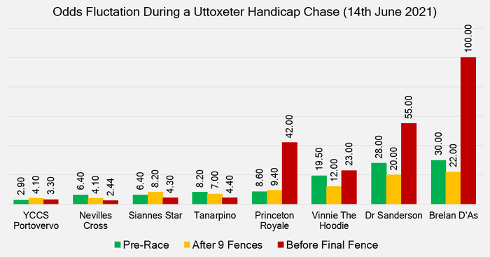 Chart That Shows the Fluctuation in Odds During a Race at Uttoxeter on the 14th June 2021